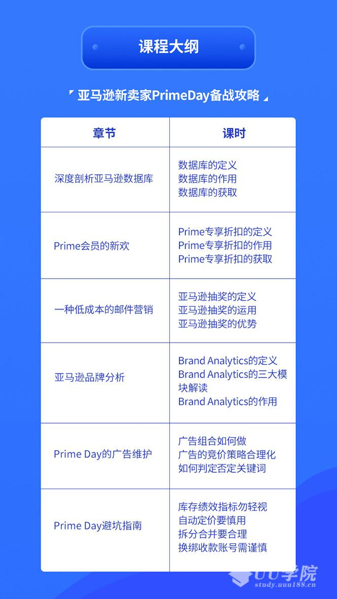 亚马逊开店教程中小卖家Primeday备战攻略,从0到1解读PrimeDay,月销15w美金