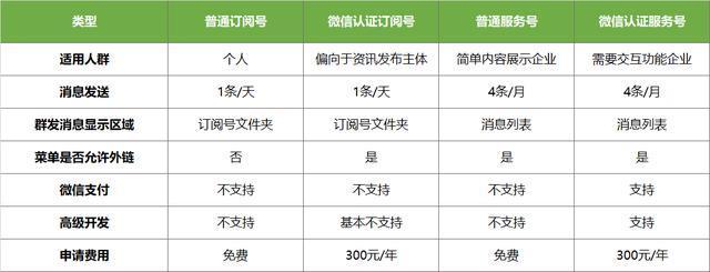 微信公众号服务号和订阅号区别