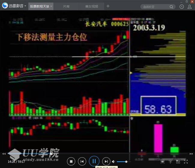 股票买卖的基本知识、方法和技巧股票教程天狼之眼