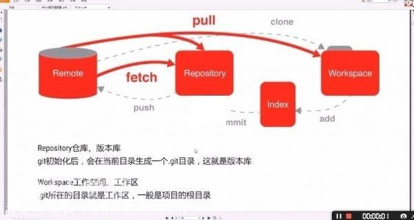 冲击顶级Python架构师 Python超级全栈架构师开发课程 基础+运维+高级开发+算法+项目