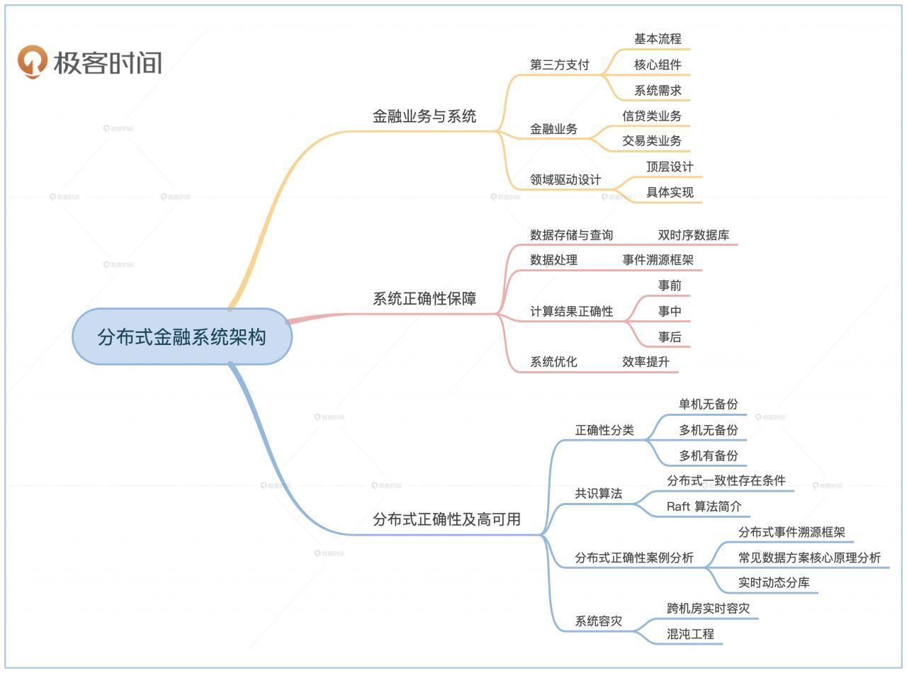 任杰分布式金融架构课,一站式解决金融系统架构核心问题