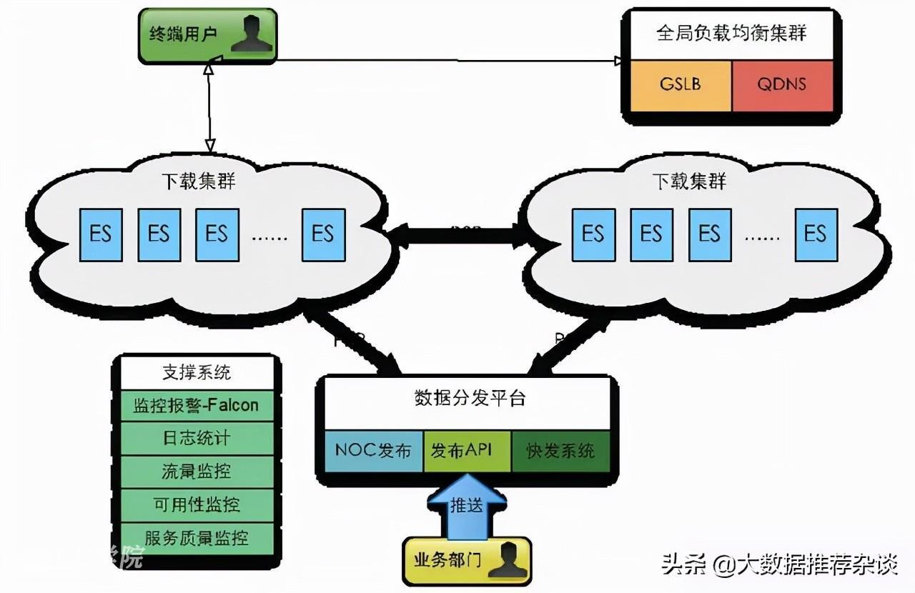 抖音服务器带宽有多大,为什么能够供那么多人同时刷?